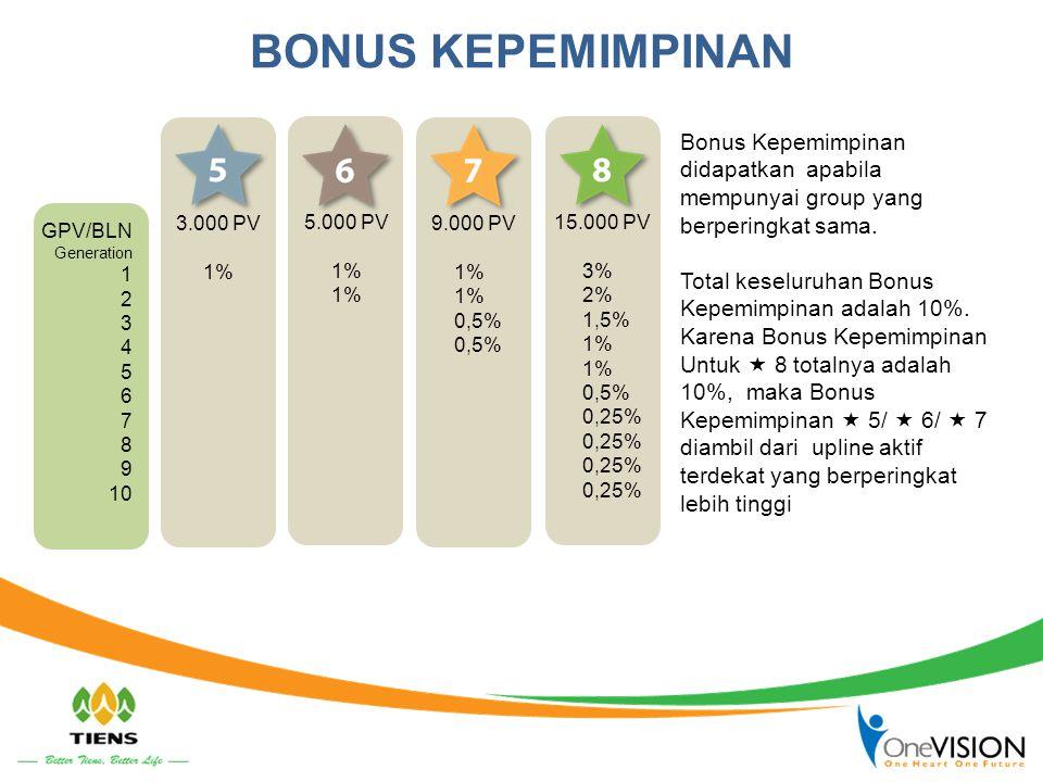 BONUS KEPEMIMPINAN GPV/BLN Generation 1 2 3 4 5 6 7 8 9 10 3.000 PV 1% 5.000 PV 1% 9.000 PV 1% 0,5% 15.000 PV 3% 2% 1,5% 1% 0,5% 0,25% Bonus Kepemimpi
