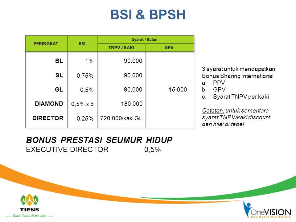 BONUS PRESTASI SEUMUR HIDUP EXECUTIVE DIRECTOR 0,5% BSI & BPSH 1% 0,75% 0,5% 0,5% x 5 0,25% 90.000 180.000 720.000/kaki GL 15.000 BL SL GL DIAMOND DIR