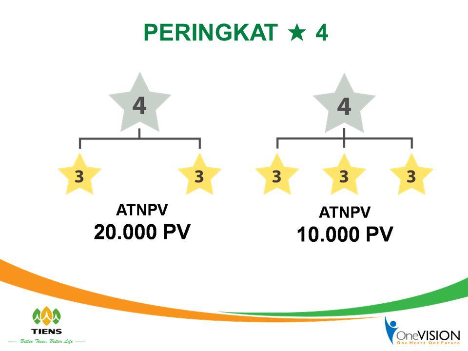 3 SYARAT UNTUK MENDAPATKAN BONUS KEPEMIMPINAN 1.PPV 2.