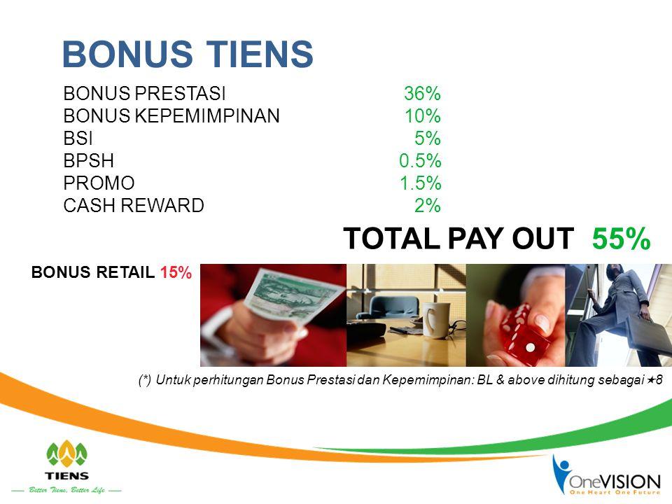 BONUS TIENS BONUS PRESTASI 36% BONUS KEPEMIMPINAN 10% BSI 5% BPSH 0.5% PROMO 1.5% CASH REWARD 2% TOTAL PAY OUT 55% BONUS RETAIL 15% (*) Untuk perhitun