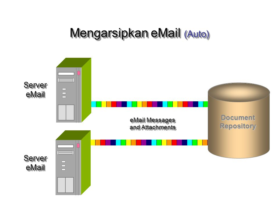 Server eMail eMail Messages and Attachments Server eMail DocumentRepository Mengarsipkan eMail (Auto)