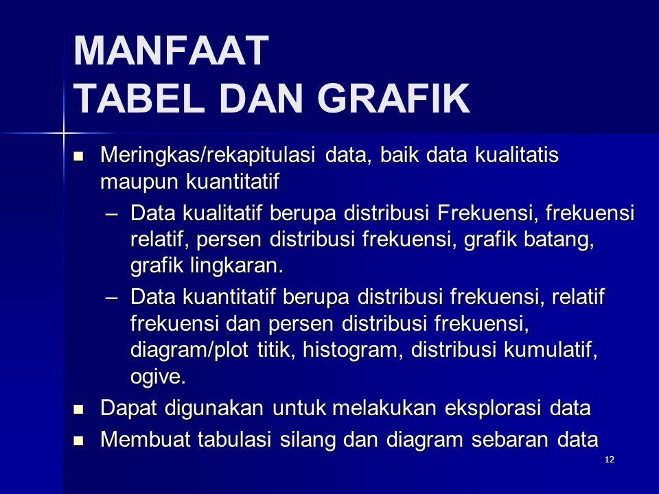 12 MANFAAT TABEL DAN GRAFIK  Meringkas/rekapitulasi data, baik data kualitatis maupun kuantitatif –Data kualitatif berupa distribusi Frekuensi, frekuensi relatif, persen distribusi frekuensi, grafik batang, grafik lingkaran.