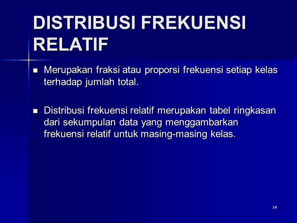 14 DISTRIBUSI FREKUENSI RELATIF  Merupakan fraksi atau proporsi frekuensi setiap kelas terhadap jumlah total.