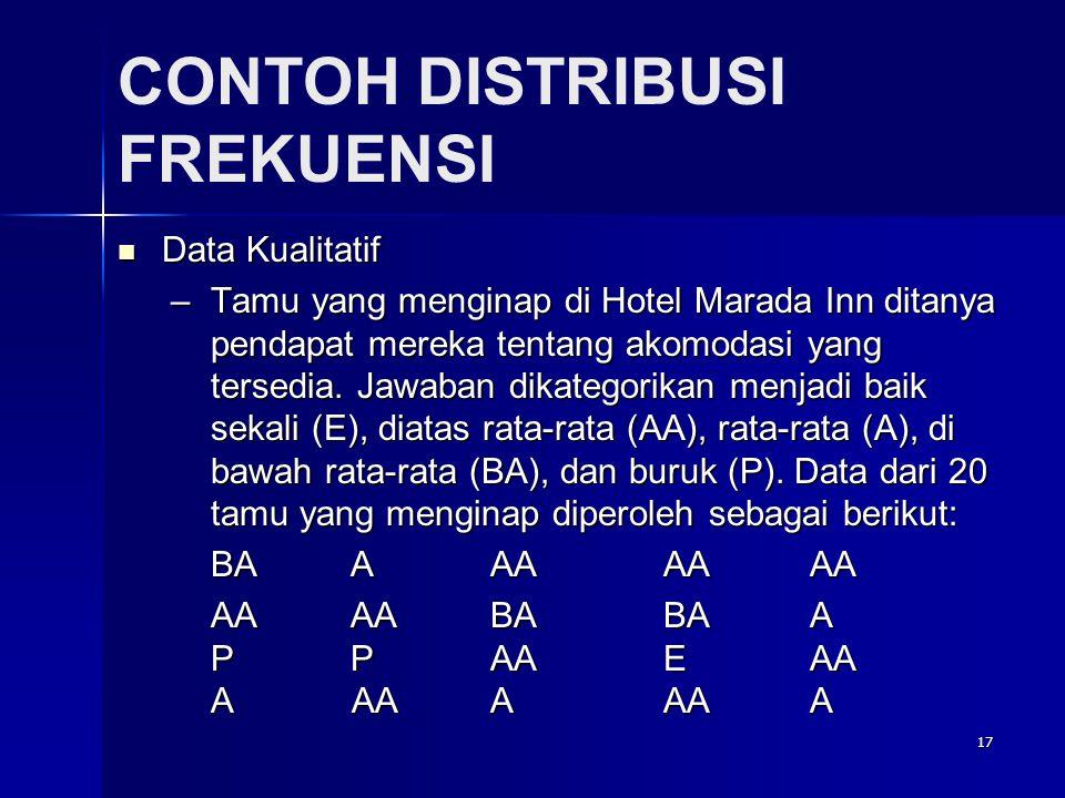 17 CONTOH DISTRIBUSI FREKUENSI  Data Kualitatif –Tamu yang menginap di Hotel Marada Inn ditanya pendapat mereka tentang akomodasi yang tersedia.