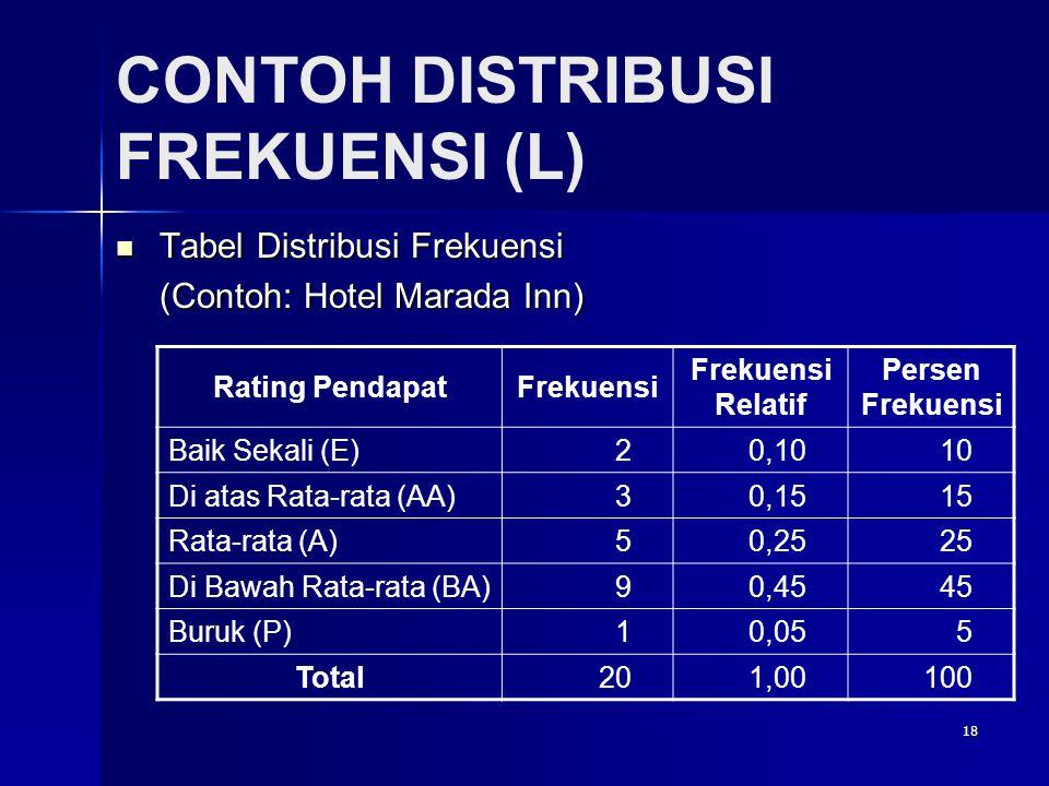 18 CONTOH DISTRIBUSI FREKUENSI (L)  Tabel Distribusi Frekuensi (Contoh: Hotel Marada Inn) Rating PendapatFrekuensi Frekuensi Relatif Persen Frekuensi Baik Sekali (E)20,1010 Di atas Rata-rata (AA)30,1515 Rata-rata (A)50,2525 Di Bawah Rata-rata (BA)90,4545 Buruk (P)10,055 Total201,00100