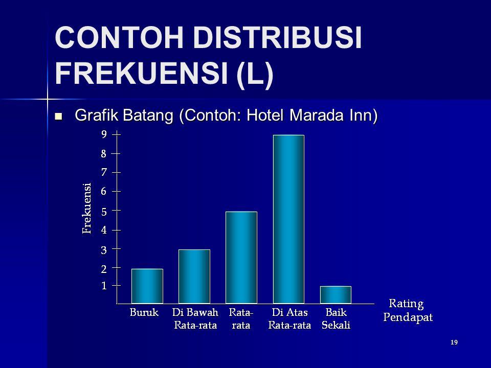 19 CONTOH DISTRIBUSI FREKUENSI (L)  Grafik Batang (Contoh: Hotel Marada Inn)
