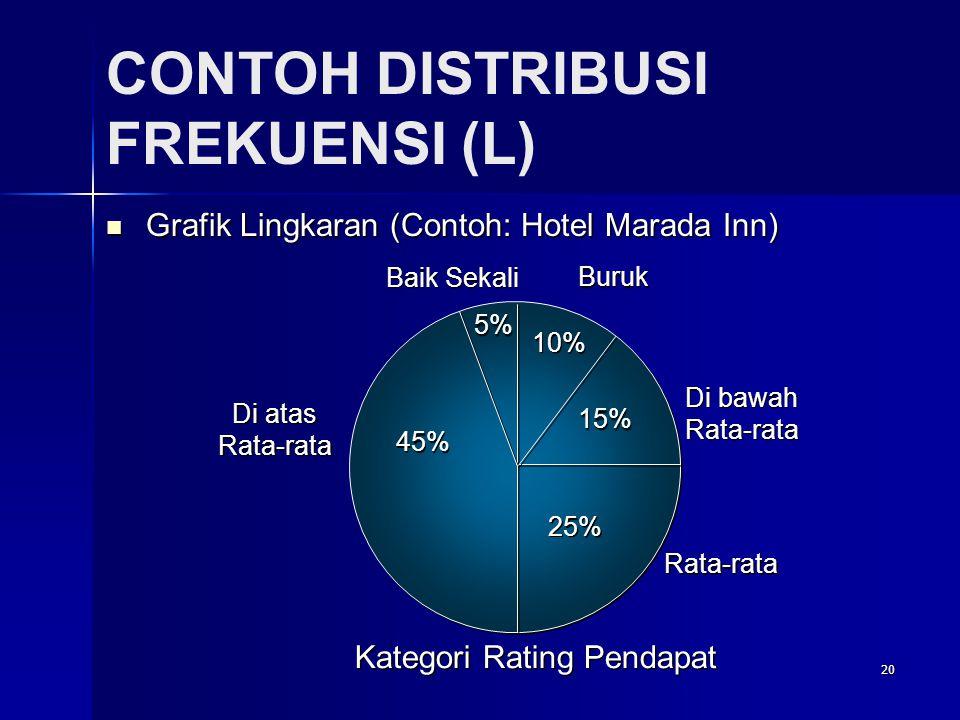20 CONTOH DISTRIBUSI FREKUENSI (L)  Grafik Lingkaran (Contoh: Hotel Marada Inn) 25% Di bawah Rata-rata Di bawah Rata-rata 10% 45% Baik Sekali Kategori Rating Pendapat 5% Buruk 15% Rata-rata Di atas Rata-rata Di atas Rata-rata