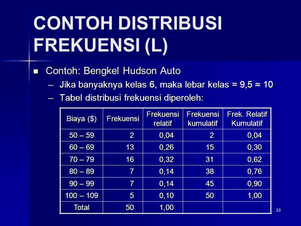 23 CONTOH DISTRIBUSI FREKUENSI (L)  Contoh: Bengkel Hudson Auto –Jika banyaknya kelas 6, maka lebar kelas = 9,5 ≈ 10 –Tabel distribusi frekuensi diperoleh: Biaya ($) Frekuensi Frekuensi relatif Frekuensi kumulatif Frek.