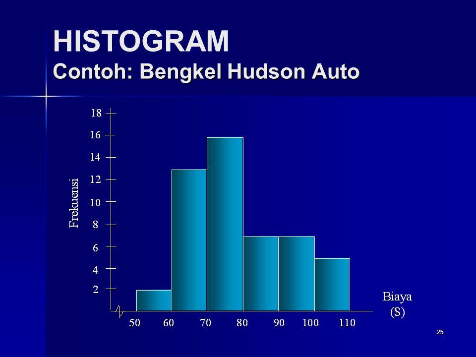 25 Contoh: Bengkel Hudson Auto HISTOGRAM Contoh: Bengkel Hudson Auto