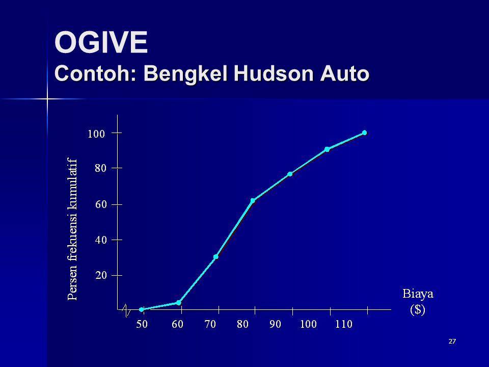27 Contoh: Bengkel Hudson Auto OGIVE Contoh: Bengkel Hudson Auto