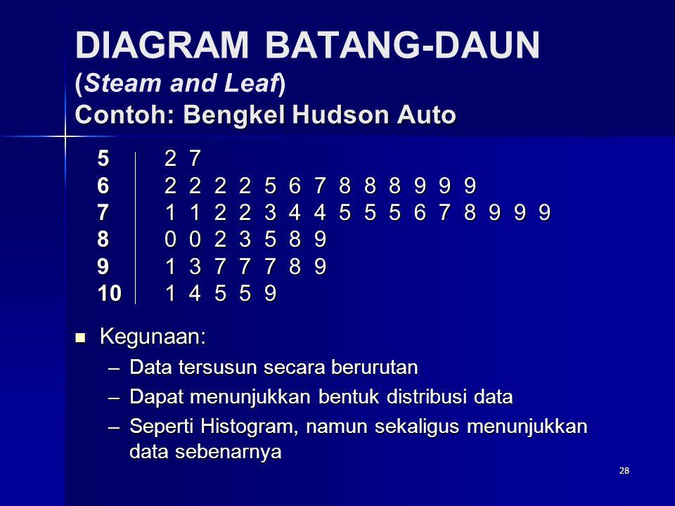 28 Contoh: Bengkel Hudson Auto DIAGRAM BATANG-DAUN (Steam and Leaf) Contoh: Bengkel Hudson Auto 5 2 7 6 2 2 2 2 5 6 7 8 8 8 9 9 9 7 1 1 2 2 3 4 4 5 5 5 6 7 8 9 9 9 8 0 0 2 3 5 8 9 9 1 3 7 7 7 8 9 10 1 4 5 5 9  Kegunaan: –Data tersusun secara berurutan –Dapat menunjukkan bentuk distribusi data –Seperti Histogram, namun sekaligus menunjukkan data sebenarnya