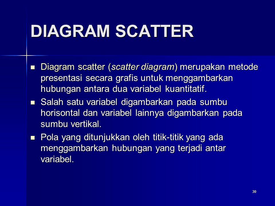 30 DIAGRAM SCATTER  Diagram scatter (scatter diagram) merupakan metode presentasi secara grafis untuk menggambarkan hubungan antara dua variabel kuantitatif.