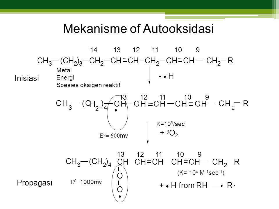 14 13 12 11 10 9 -  H CH 2 CHCHCH 2 CHCHCH 2 R(CH 2 ) 3 CH 3 Inisiasi 13 12 11 10 9  + 3 O 2 (C H 2 ) 4 CH 3 CHCHCHCH CH 2 R CH  +  H from RH (CH 2 ) 4 CH 3 CHCHCHCHCH 2 RCH O O Propagasi 13 12 11 10 9 Mekanisme of Autooksidasi Metal Energi Spesies oksigen reaktif K=10 9 /sec (K= 10 o M -1 sec -1 )  0  1000mv R.R.