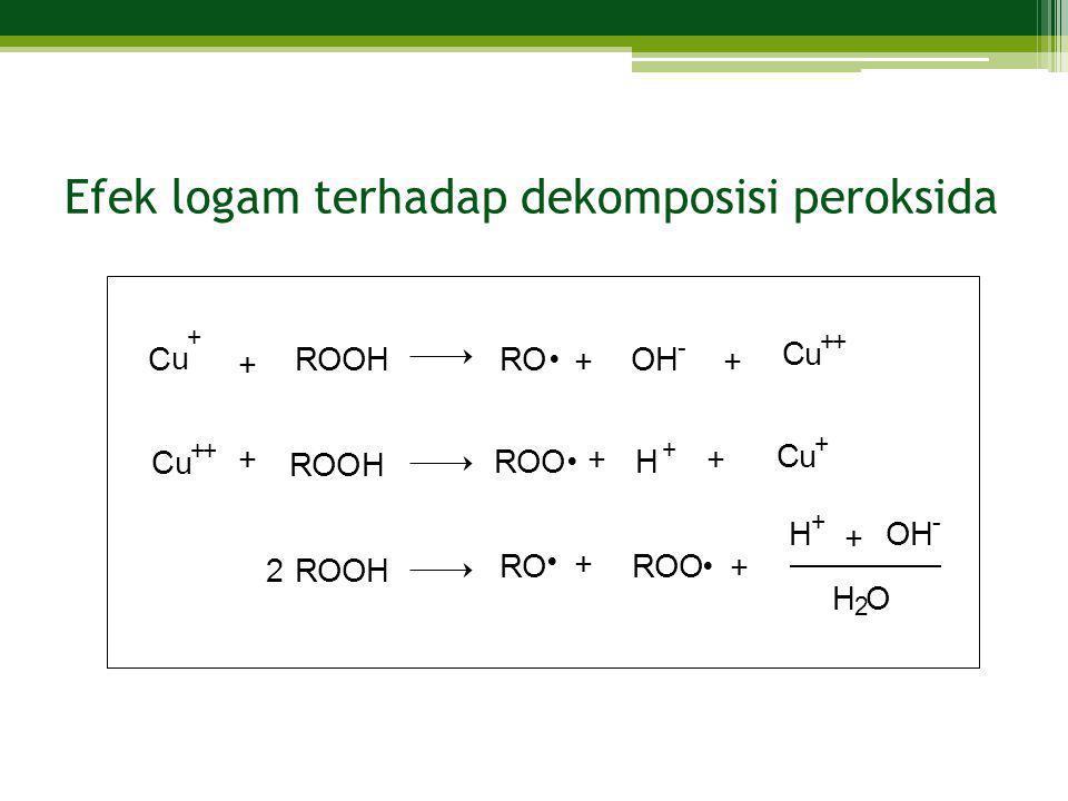 Efek logam terhadap dekomposisi peroksida C u + ROOHROOH - Cu ++ Cu + H + ROO ROOH Cu ++ ROOH ROROO H + OH - H 2 O + ++ ++ + + + + 2    