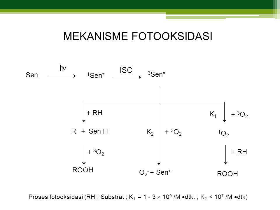 Proses fotooksidasi (RH : Substrat ; K 1 = 1 - 3  10 9 /M  dtk.