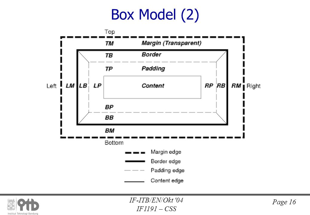 Page 16 IF-ITB/EN/Okt 04 IF1191 – CSS Box Model (2)
