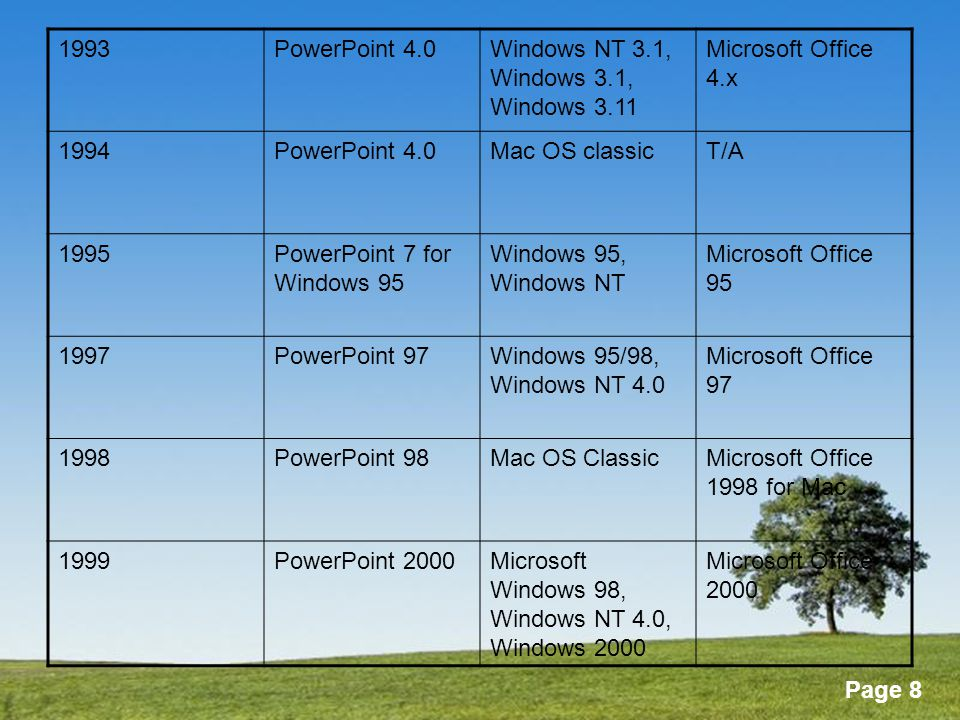 Powerpoint Templates Page 9 2000PowerPoint 2001Mac OS XMicrosoft Office 2001 for Mac 2001PowerPoint 2002Windows 2000/XPMicrosoft Office XP 2002PowerPoint v.XMac OS XMicrosoft Office:mac v.X 2003PowerPoint 2003Windows 2000 Service Pack 3, Windows XP Service Pack 1, Windows Server 2003 Microsoft Office System 2003 2004PowerPoint 2004Mac OS XMicrosoft Office:mac 2004 2006PowerPoint 2007Microsoft Windows Vista, Windows XP Service Pack 2, Windows Server 2003, Windows Server 2008 Microsoft Office System 2007 2007PowerPoint 2008Mac OS XMicrosoft Office:mac 2004
