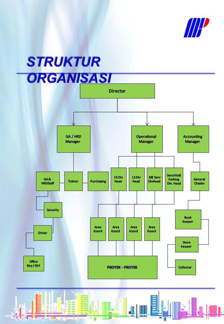 Sopir di METRO TV Receptionist di PT.Mandom Indonesia Tbk.