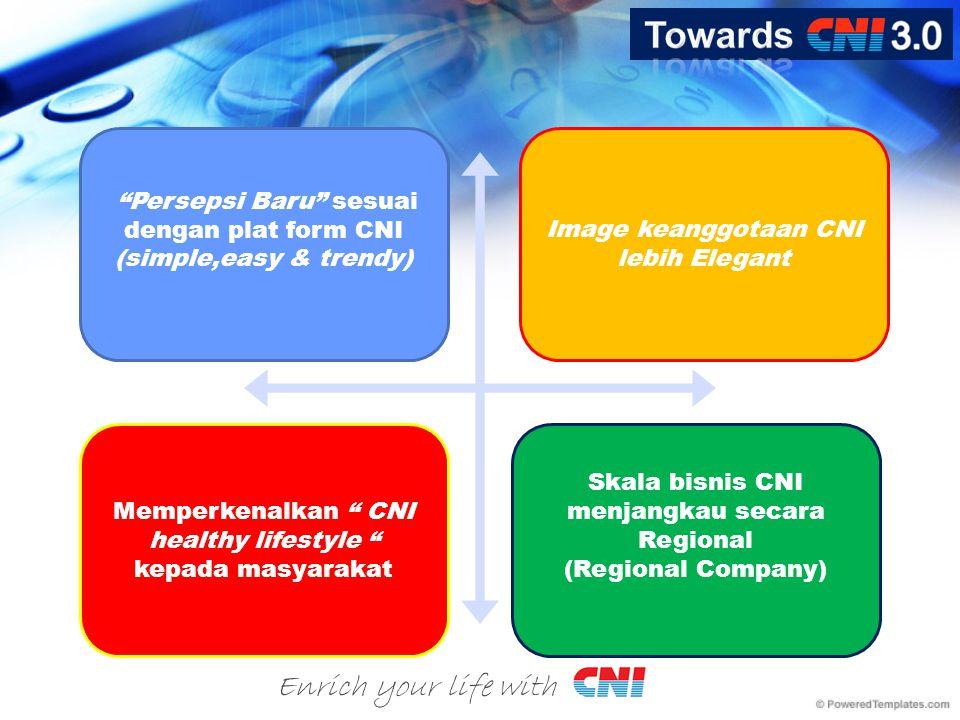 Persepsi Baru sesuai dengan plat form CNI (simple,easy & trendy)  Image keanggotaan CNI lebih Elegant Memperkenalkan CNI healthy lifestyle kepada masyarakat Skala bisnis CNI menjangkau secara Regional (Regional Company) 