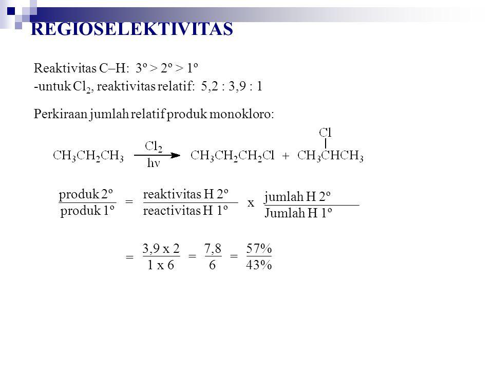 Reaktivitas C–H: 3º > 2º > 1º -untuk Cl 2, reaktivitas relatif: 5,2 : 3,9 : 1 Perkiraan jumlah relatif produk monokloro: =x produk 2º produk 1º reaktivitas H 2º reactivitas H 1º jumlah H 2º Jumlah H 1º = == 3,9 x 2 1 x 6 7,8 6 57% 43%
