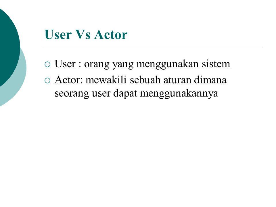 Use-Case Diagram  Digambarkan berdasarkan standard Unified Modeling Language (UML) yang digambarkan secara sistematik diagram