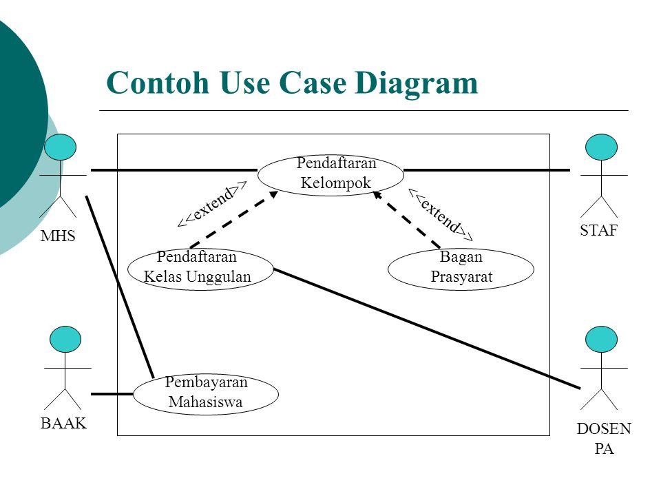 Definisi dan Simbol  Actor : sebuah aturan, bukan individu  Use Case : digambarkan sebagai elips, setiap Use Case mewakili sebuah fungsi sistem  System Boundary : digambarkan sebagai kotak, yang berisi seluruh bagian yang berkaitan dengan use case.