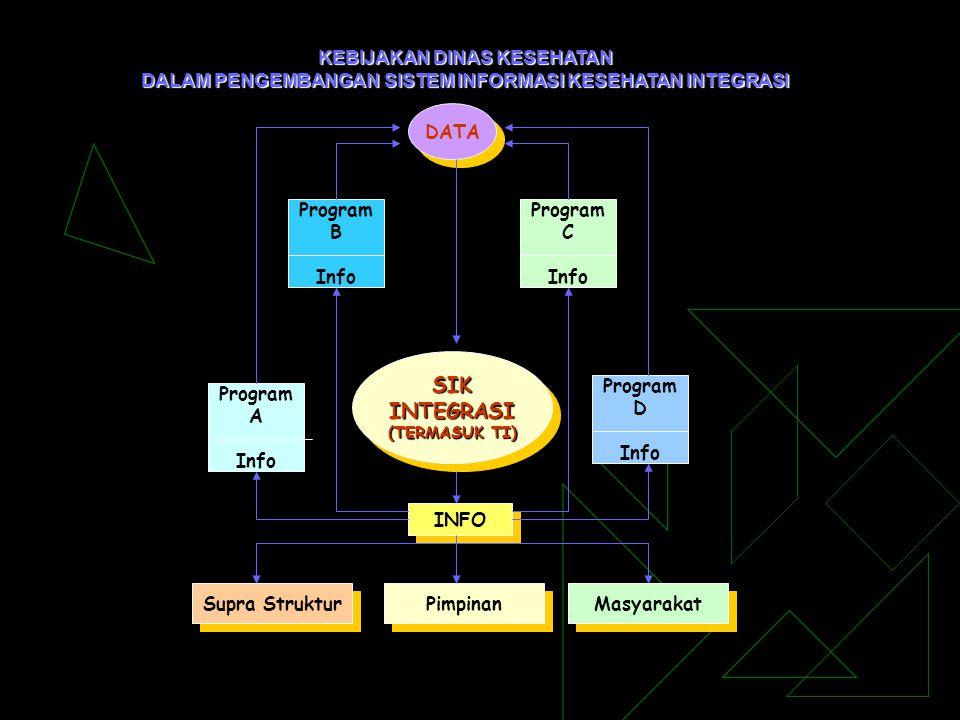 KEBIJAKAN DINAS KESEHATAN DALAM PENGEMBANGAN SISTEM INFORMASI KESEHATAN INTEGRASI DATA SIKINTEGRASI (TERMASUK TI) SIKINTEGRASI Program B Info Program