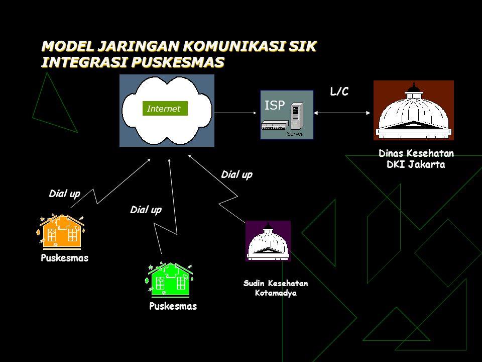 ISP Puskesmas Dinas Kesehatan DKI Jakarta Puskesmas L/C Dial up MODEL JARINGAN KOMUNIKASI SIK INTEGRASI PUSKESMAS Sudin Kesehatan Kotamadya Internet