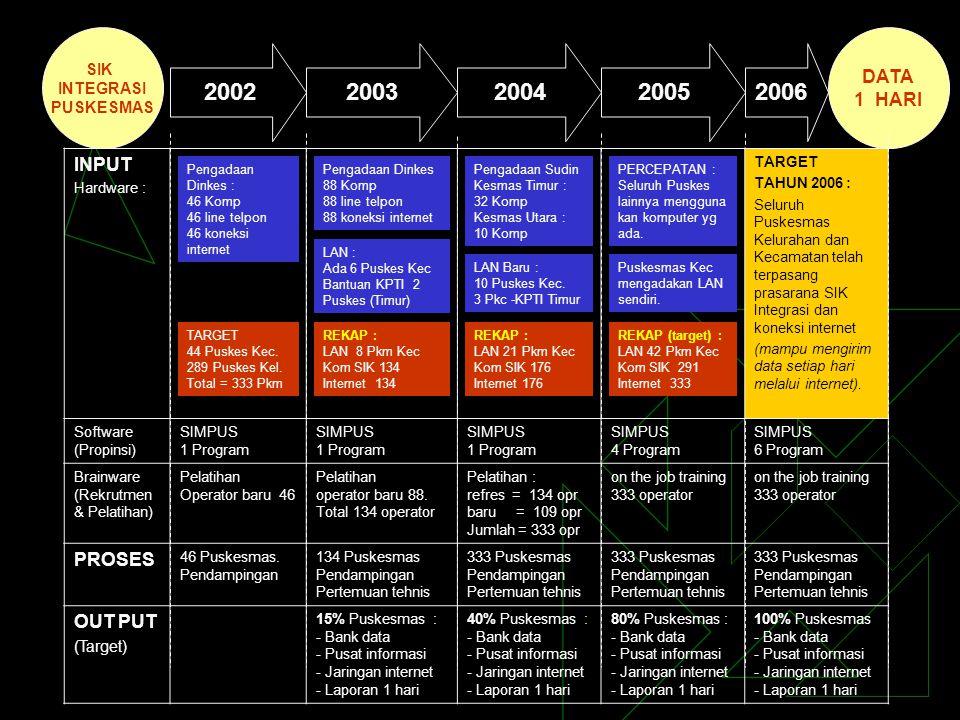 SIK INTEGRASI PUSKESMAS DATA 1 HARI 2002 2003200520062004 INPUT Hardware : TARGET TAHUN 2006 : Seluruh Puskesmas Kelurahan dan Kecamatan telah terpasa