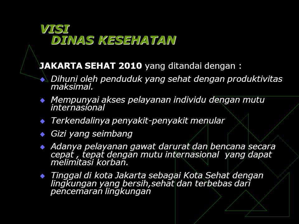 VISI DINAS KESEHATAN JAKARTA SEHAT 2010 yang ditandai dengan :  Dihuni oleh penduduk yang sehat dengan produktivitas maksimal.  Mempunyai akses pela