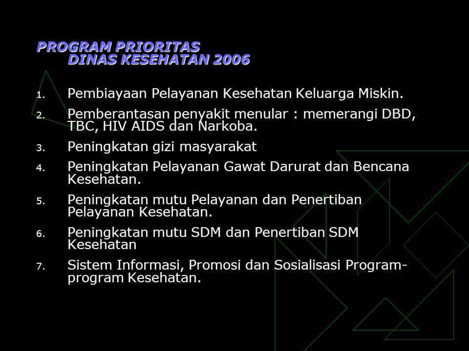 PROGRAM PRIORITAS DINAS KESEHATAN 2006 1. Pembiayaan Pelayanan Kesehatan Keluarga Miskin. 2. Pemberantasan penyakit menular : memerangi DBD, TBC, HIV