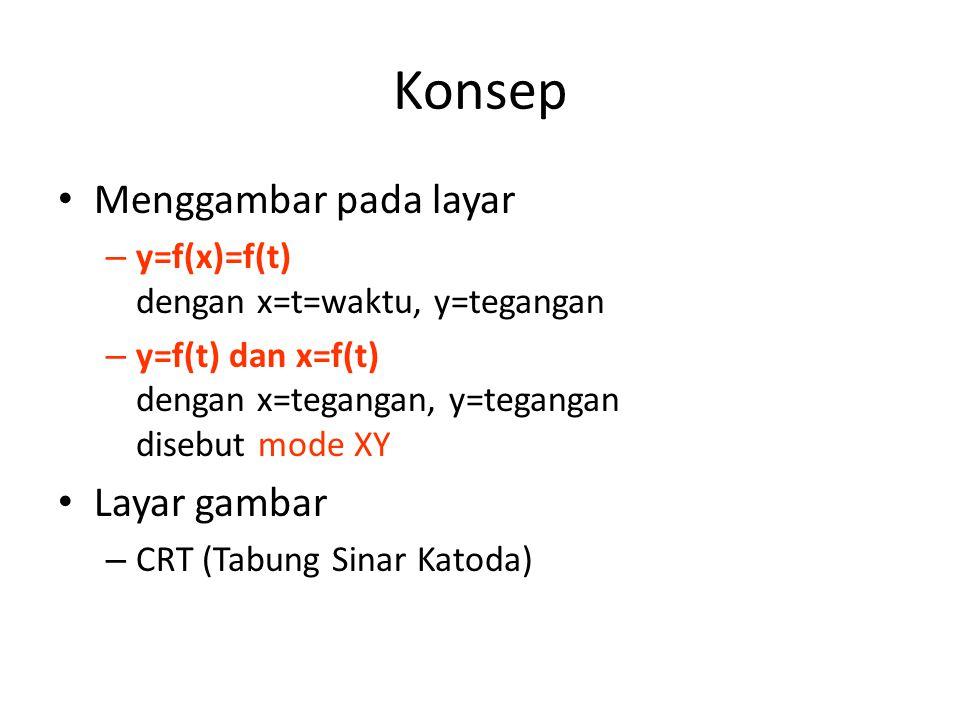 Konsep • Menggambar pada layar – y=f(x)=f(t) dengan x=t=waktu, y=tegangan – y=f(t) dan x=f(t) dengan x=tegangan, y=tegangan disebut mode XY • Layar gambar – CRT (Tabung Sinar Katoda)