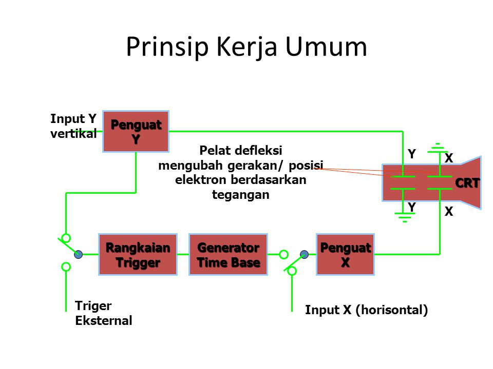 Prinsip Kerja Umum Pelat defleksi mengubah gerakan/ posisi elektron berdasarkan tegangan PenguatY RangkaianTriggerPenguatXGenerator Time Base Input Y vertikal Triger Eksternal Input X (horisontal) X X Y Y CRT