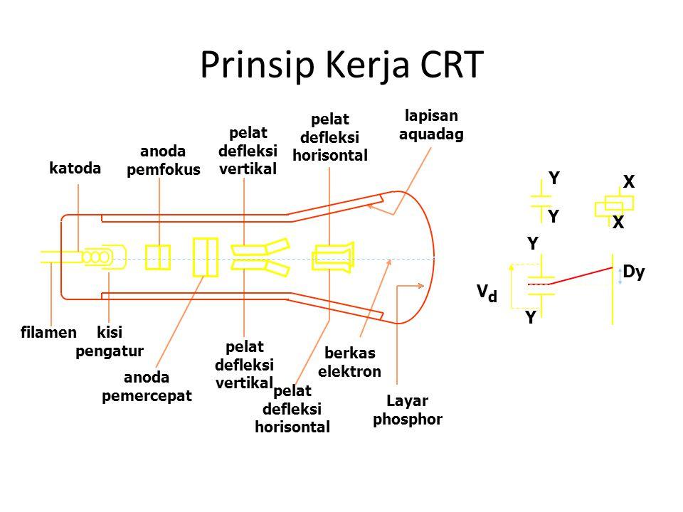 Prinsip Kerja CRT X X Y Y Y Y VdVd Dy katoda filamenkisi pengatur anoda pemfokus anoda pemercepat pelat defleksi vertikal pelat defleksi horisontal pelat defleksi vertikal pelat defleksi horisontal berkas elektron Layar phosphor lapisan aquadag