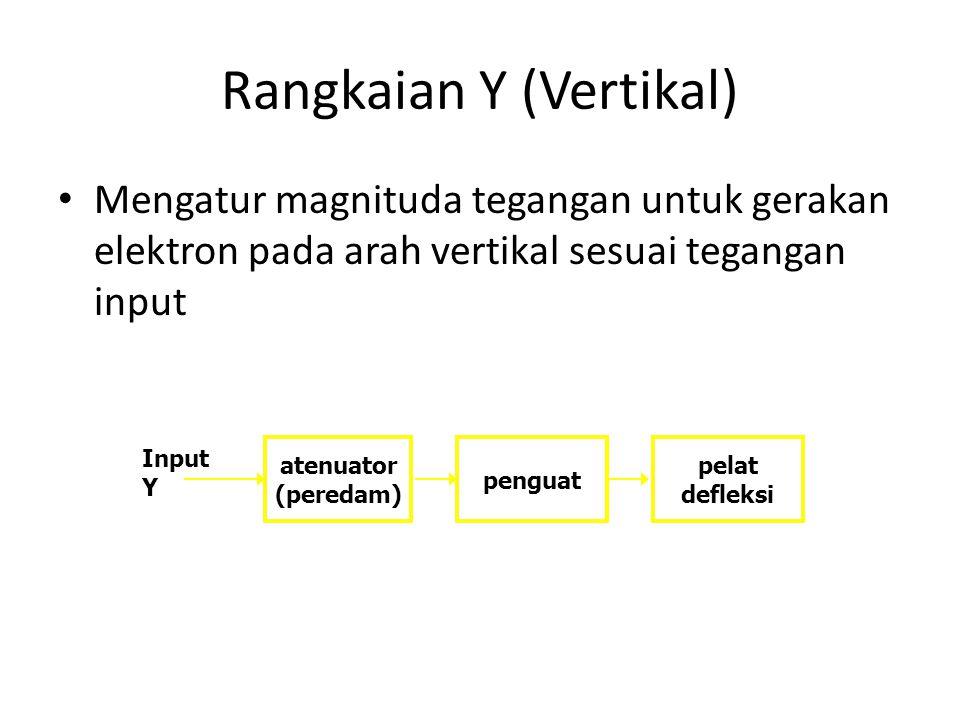 Rangkaian Y (Vertikal) • Mengatur magnituda tegangan untuk gerakan elektron pada arah vertikal sesuai tegangan input atenuator (peredam) penguat pelat defleksi Input Y