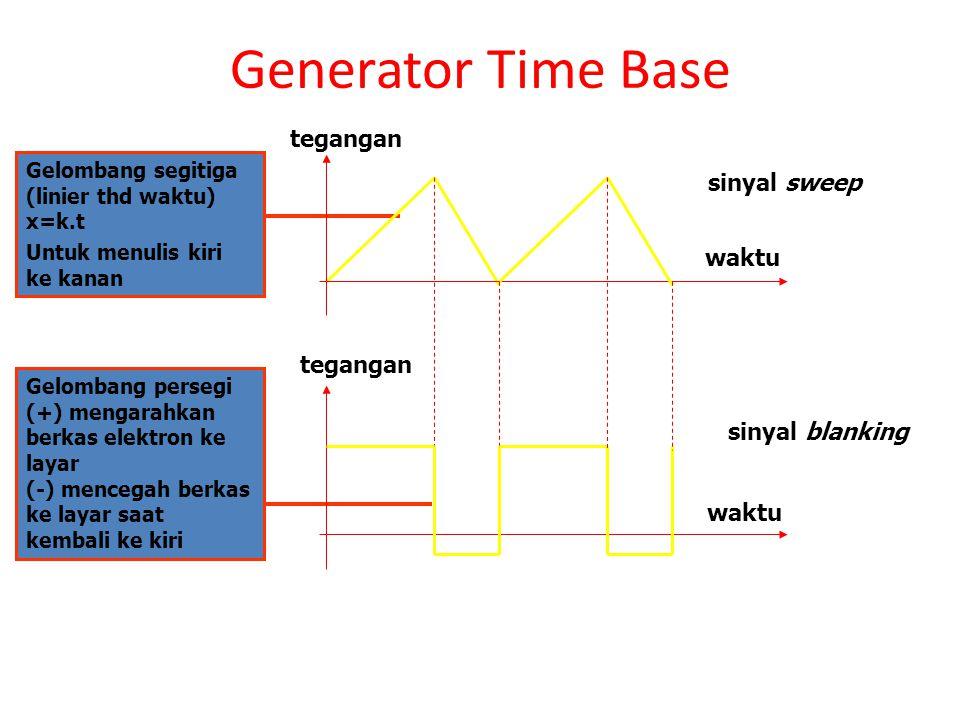 Generator Time Base Gelombang segitiga (linier thd waktu) x=k.t Untuk menulis kiri ke kanan Gelombang persegi (+) mengarahkan berkas elektron ke layar (-) mencegah berkas ke layar saat kembali ke kiri waktu tegangan sinyal sweep sinyal blanking