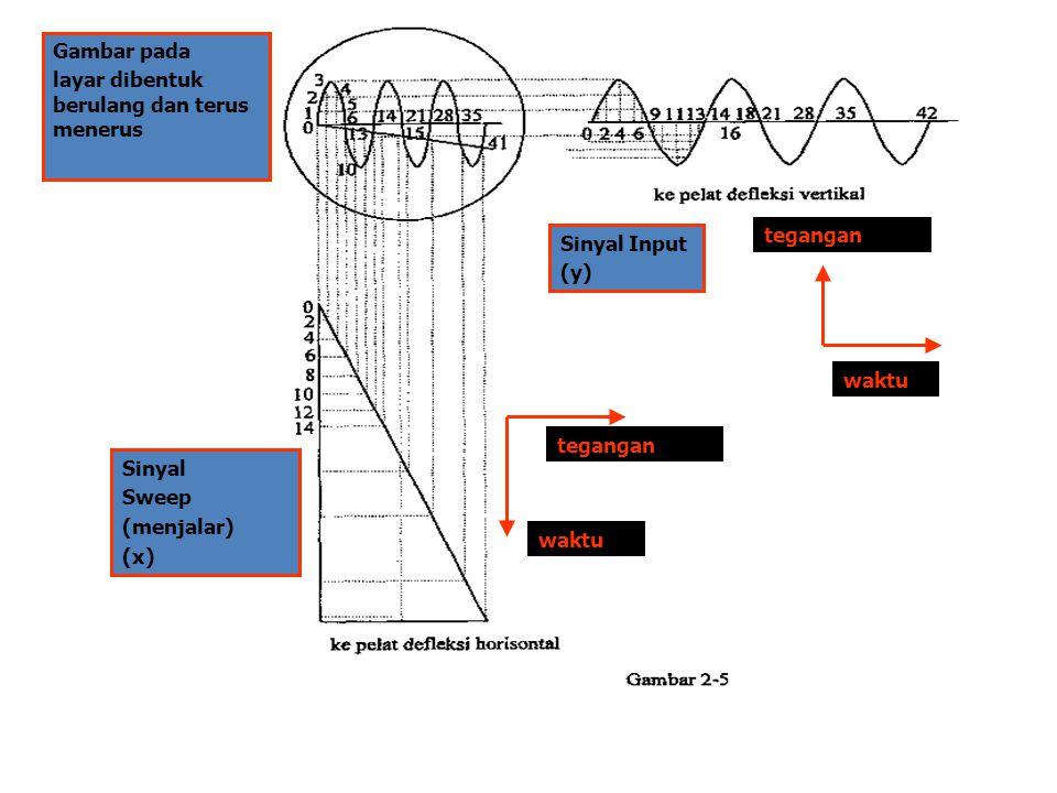 Gambar pada layar dibentuk berulang dan terus menerus Sinyal Sweep (menjalar) (x) Sinyal Input (y) waktu tegangan