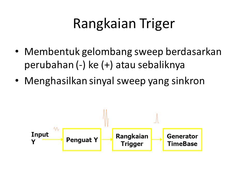Rangkaian Triger • Membentuk gelombang sweep berdasarkan perubahan (-) ke (+) atau sebaliknya • Menghasilkan sinyal sweep yang sinkron Penguat Y Rangkaian Trigger Generator TimeBase Input Y