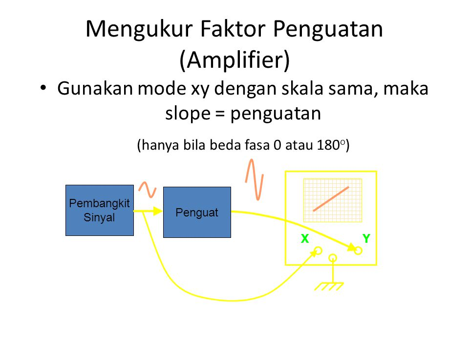 Mengukur Faktor Penguatan (Amplifier) • Gunakan mode xy dengan skala sama, maka slope = penguatan (hanya bila beda fasa 0 atau 180 o ) XY Pembangkit Sinyal Penguat