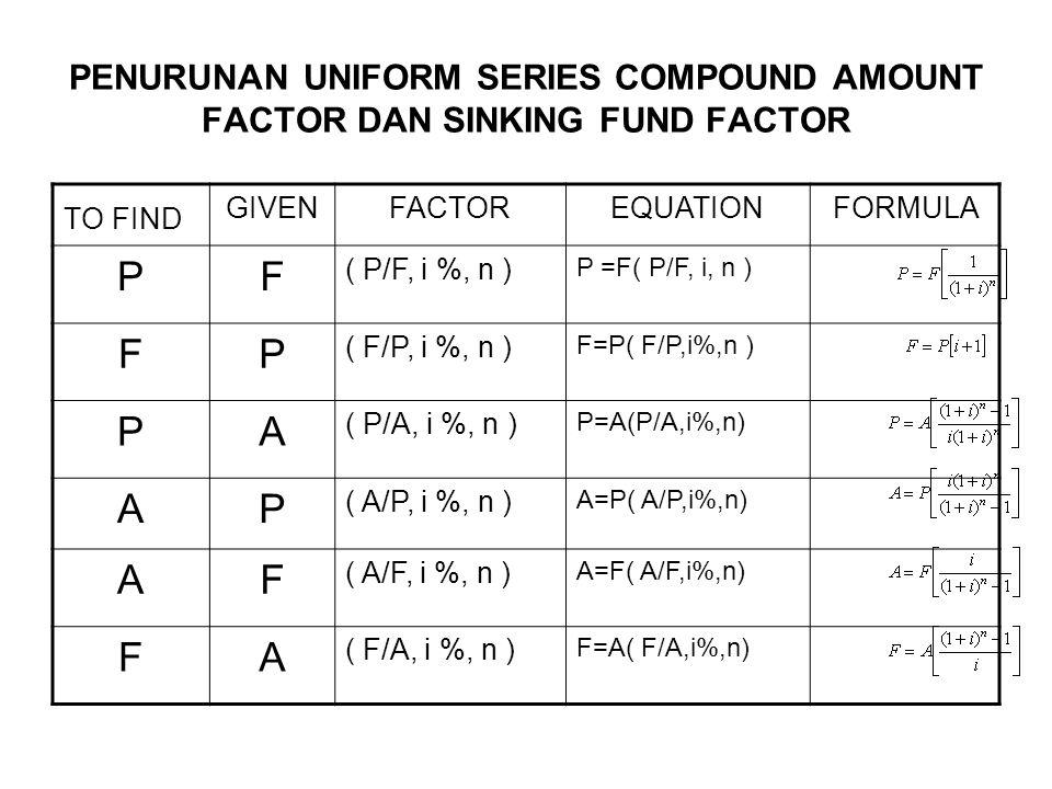 PENURUNAN UNIFORM SERIES COMPOUND AMOUNT FACTOR DAN SINKING FUND FACTOR TO FIND GIVENFACTOREQUATIONFORMULA PF ( P/F, i %, n ) P =F( P/F, i, n ) FP ( F/P, i %, n ) F=P( F/P,i%,n ) PA ( P/A, i %, n ) P=A(P/A,i%,n) AP ( A/P, i %, n ) A=P( A/P,i%,n) AF ( A/F, i %, n ) A=F( A/F,i%,n) FA ( F/A, i %, n ) F=A( F/A,i%,n)