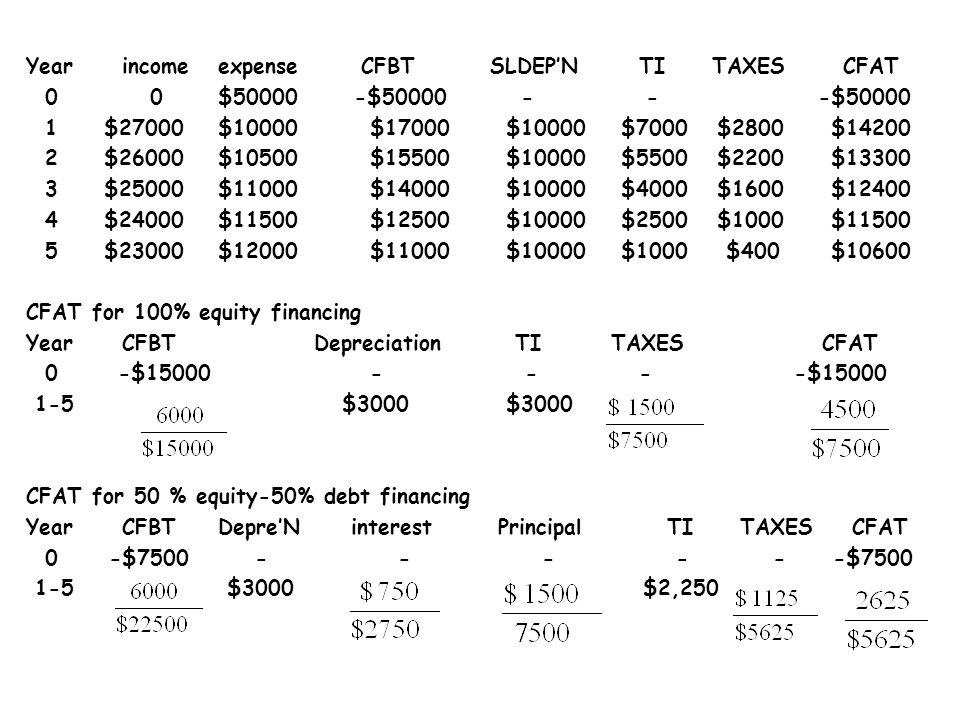 Yearincomeexpense CFBT SLDEP'N TI TAXES CFAT 0 0$50000 -$50000 - - -$50000 1 $27000$10000 $17000$10000 $7000 $2800 $14200 2 $26000$10500 $15500$10000 $5500 $2200 $13300 3 $25000$11000 $14000$10000 $4000 $1600 $12400 4 $24000$11500 $12500$10000 $2500 $1000 $11500 5 $23000$12000 $11000$10000 $1000 $400 $10600 CFAT for 100% equity financing YearCFBTDepreciation TI TAXES CFAT 0 -$15000 - - --$15000 1-5 $3000$3000 CFAT for 50 % equity-50% debt financing YearCFBTDepre'N interest Principal TI TAXES CFAT 0 -$7500 - - - - - -$7500 1-5 $3000 $2,250