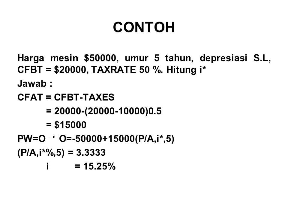 CONTOH Harga mesin $50000, umur 5 tahun, depresiasi S.L, CFBT = $20000, TAXRATE 50 %.
