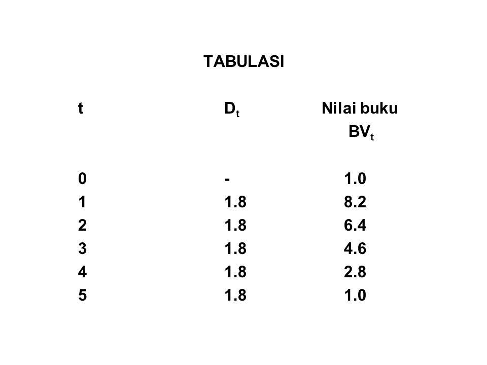 TABULASI tD t Nilai buku BV t 0- 1.0 11.8 8.2 21.8 6.4 31.8 4.6 41.8 2.8 51.8 1.0
