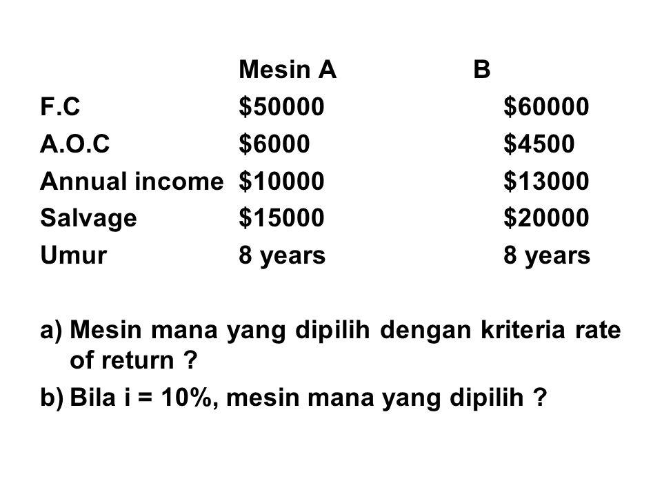 Mesin A B F.C$50000$60000 A.O.C$6000$4500 Annual income$10000$13000 Salvage$15000$20000 Umur8 years8 years a)Mesin mana yang dipilih dengan kriteria rate of return .