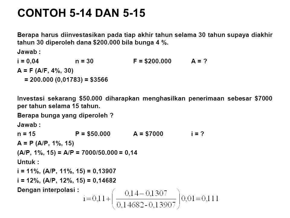 CONTOH 5-14 DAN 5-15 Berapa harus diinvestasikan pada tiap akhir tahun selama 30 tahun supaya diakhir tahun 30 diperoleh dana $200.000 bila bunga 4 %.