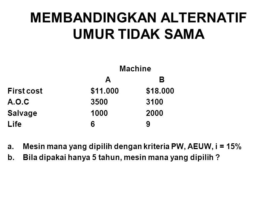 MEMBANDINGKAN ALTERNATIF UMUR TIDAK SAMA Machine A B First cost$11.000$18.000 A.O.C35003100 Salvage10002000 Life69 a.Mesin mana yang dipilih dengan kriteria PW, AEUW, i = 15% b.Bila dipakai hanya 5 tahun, mesin mana yang dipilih ?