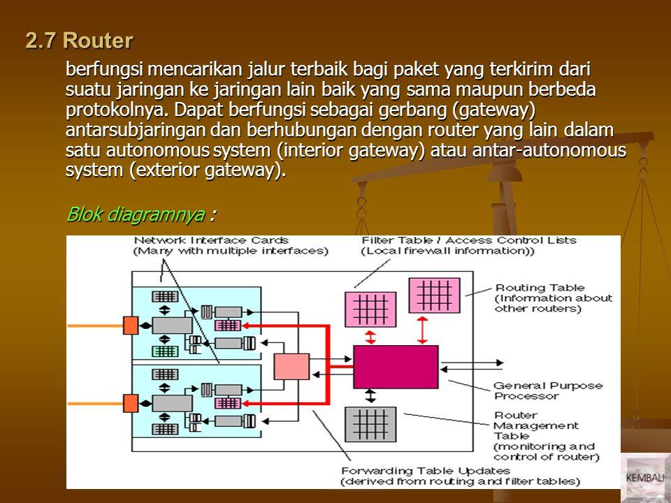 2.7 Router berfungsi mencarikan jalur terbaik bagi paket yang terkirim dari suatu jaringan ke jaringan lain baik yang sama maupun berbeda protokolnya.