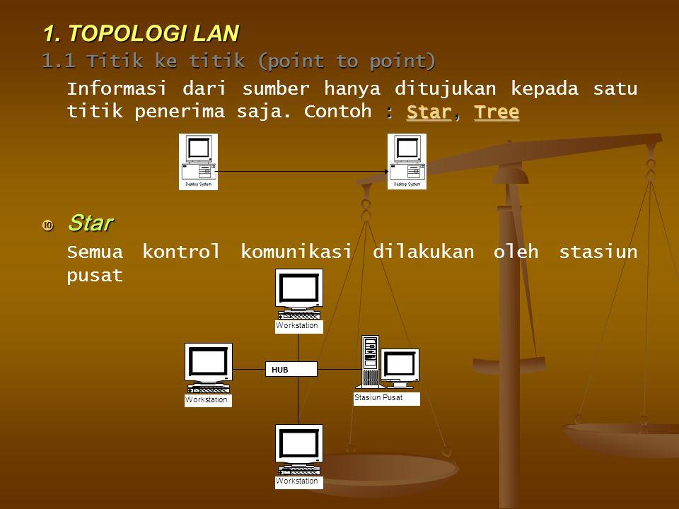 2.3 Repeater menghubungkan dua segmen jaringan, menerima sinyal dari satu segmen, memperkuat / meregenerasi sinyal tersebut, dan mengalirkannya ke segmen berikutnya.