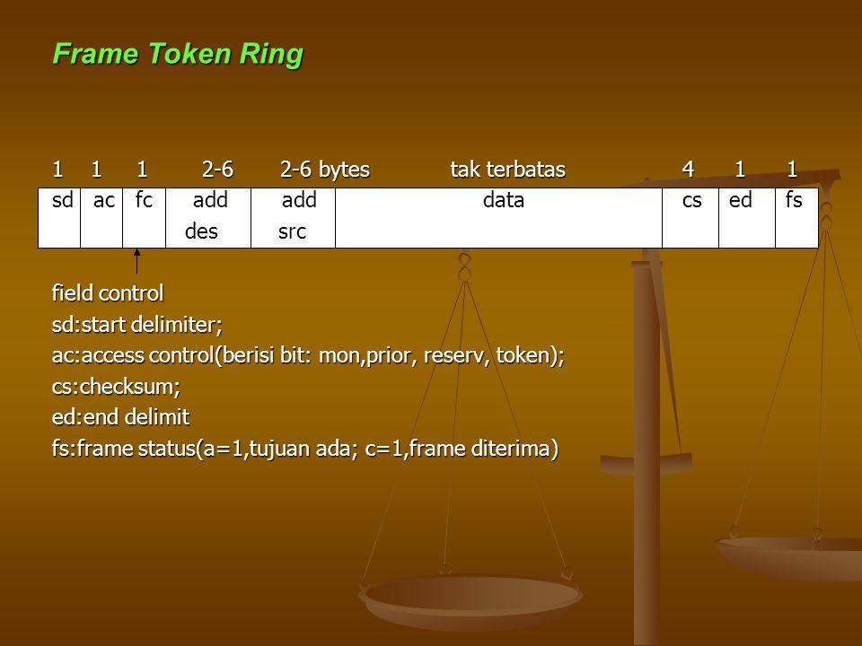 Frame Token Ring 1 1 1 2-6 2-6 bytes tak terbatas 4 1 1 sd ac fc add adddata cs ed fs des src des src field control sd:start delimiter; ac:access control(berisi bit: mon,prior, reserv, token); cs:checksum; ed:end delimit fs:frame status(a=1,tujuan ada; c=1,frame diterima)