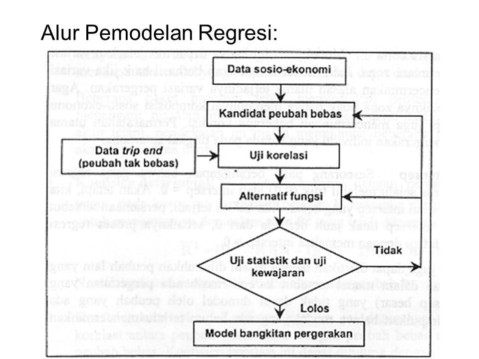Alur Pemodelan Regresi: